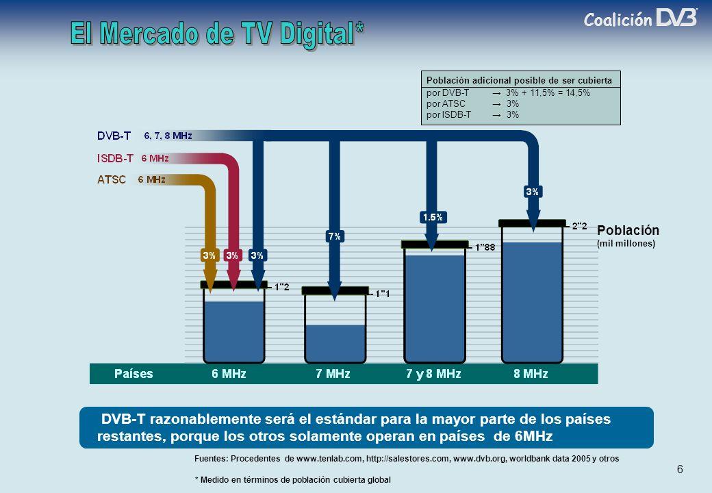 Coalición 6 Población (mil millones) Fuentes: Procedentes de www.tenlab.com, http://salestores.com, www.dvb.org, worldbank data 2005 y otros * Medido en términos de población cubierta global Población adicional posible de ser cubierta por DVB-T 3% + 11,5% = 14,5% por ATSC 3% por ISDB-T 3% DVB-T razonablemente será el estándar para la mayor parte de los países restantes, porque los otros solamente operan en países de 6MHz