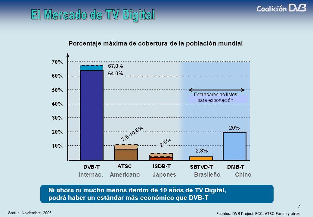 Coalición 7 Porcentaje máxima de cobertura de la población mundial Internac.