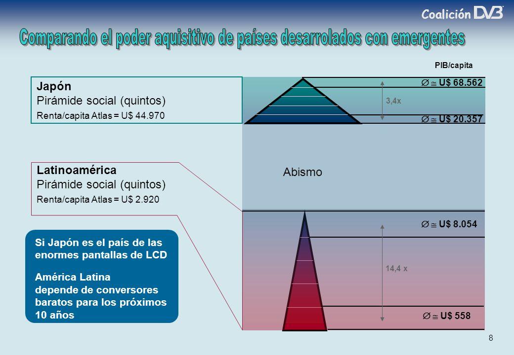 Coalición 8 Japón Pirámide social (quintos) Renta/capita Atlas = U$ 44.970 U$ 20.357 U$ 68.562 3,4x PIB/capita Si Japón es el país de las enormes pantallas de LCD América Latina depende de conversores baratos para los próximos 10 años U$ 558 Latinoamérica Pirámide social (quintos) Renta/capita Atlas = U$ 2.920 U$ 8.054 14,4 x Abismo