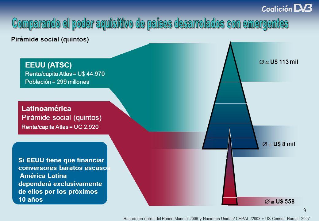 Coalición 9 EEUU (ATSC) Renta/capita Atlas = U$ 44.970 Población = 299 millones Basado en datos del Banco Mundial 2006 y Naciones Unidas/ CEPAL /2003 + US Census Bureau 2007 U$ 113 mil U$ 8 mil Pirámide social (quintos) U$ 558 Latinoamérica Pirámide social (quintos) Renta/capita Atlas = UC 2.920 Si EEUU tiene que financiar conversores baratos escasos América Latina dependerá exclusivamente de ellos por los próximos 10 años