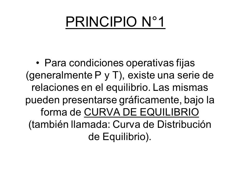 PRINCIPIO N°1 Para condiciones operativas fijas (generalmente P y T), existe una serie de relaciones en el equilibrio. Las mismas pueden presentarse g
