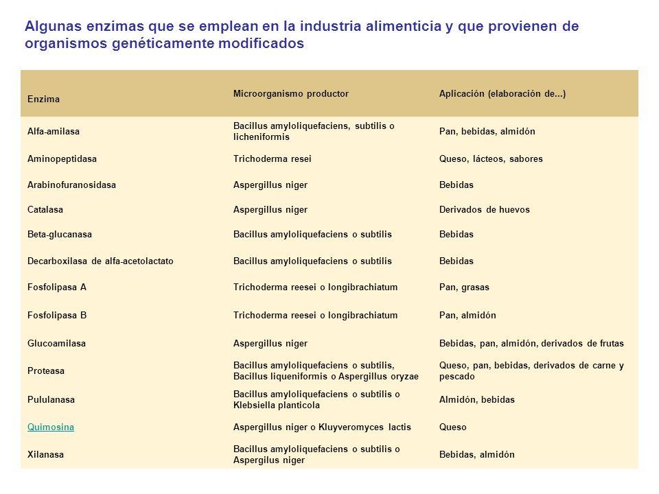 Algunas enzimas que se emplean en la industria alimenticia y que provienen de organismos genéticamente modificados Enzima Microorganismo productorApli