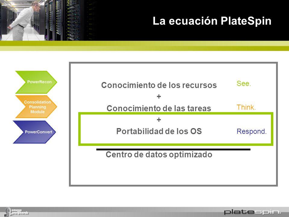 La ecuación PlateSpin Conocimiento de los recursos + Conocimiento de las tareas + Portabilidad de los OS Centro de datos optimizado Respond. See. Thin