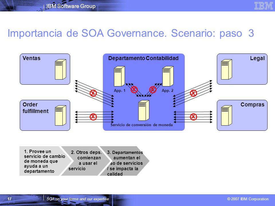 IBM Software Group SOA on your terms and our expertise © 2007 IBM Corporation 17 Departamento Contabilidad App. 1App. 2 Importancia de SOA Governance.