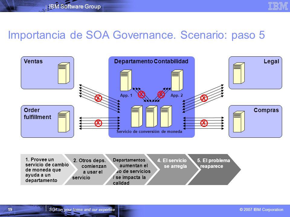IBM Software Group SOA on your terms and our expertise © 2007 IBM Corporation 19 Departamento Contabilidad App. 1App. 2 Importancia de SOA Governance.