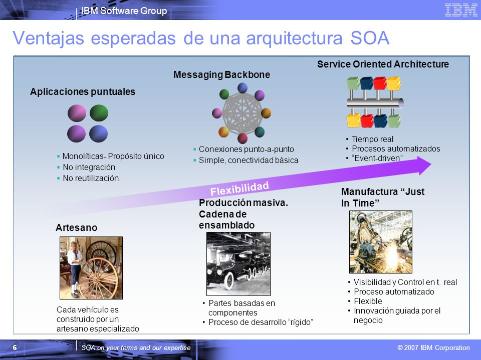 IBM Software Group SOA on your terms and our expertise © 2007 IBM Corporation Ventajas esperadas de una arquitectura SOA 6 6 Flexibilidad Conexiones p