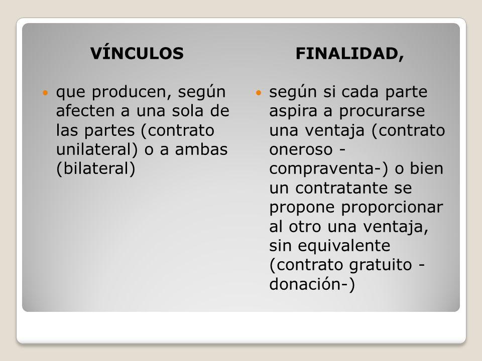 VÍNCULOSFINALIDAD, que producen, según afecten a una sola de las partes (contrato unilateral) o a ambas (bilateral) según si cada parte aspira a procu