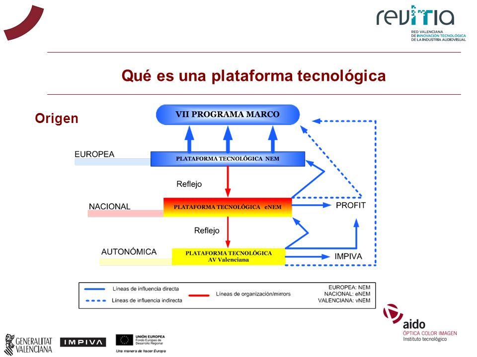 Qué es una plataforma tecnológica Origen