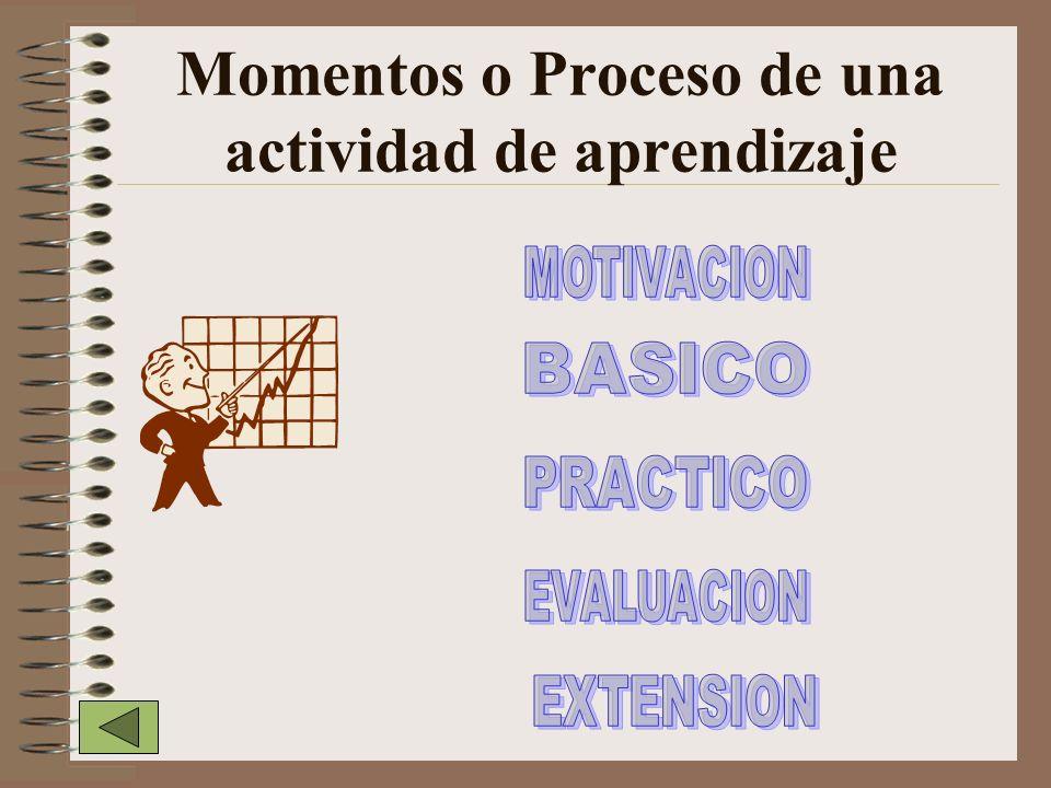Participando en forma activa Realizando un trabajo interactivo. Disponiendo del tiempo suficiente Estudiando en un ambiente escolar bien estructurado.