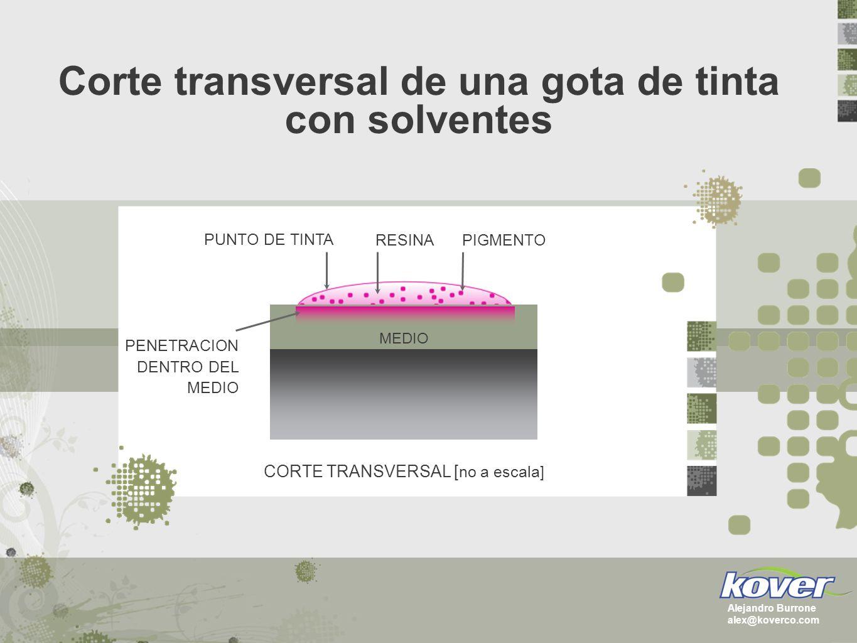 Una gota de tinta Eco/Base Agua típica cae sobre un medio no revestido El pigmento/la resina sólo se adhiere a la superficie y no se difunde dentro del medio.