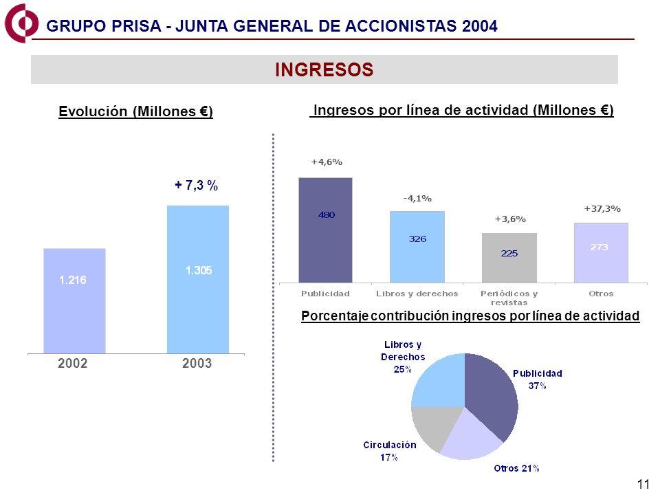 11 +37,3% -4,1% 20022003 Evolución (Millones ) Ingresos por línea de actividad (Millones ) Porcentaje contribución ingresos por línea de actividad +4,6% +3,6% INGRESOS + 7,3 % GRUPO PRISA - JUNTA GENERAL DE ACCIONISTAS 2004
