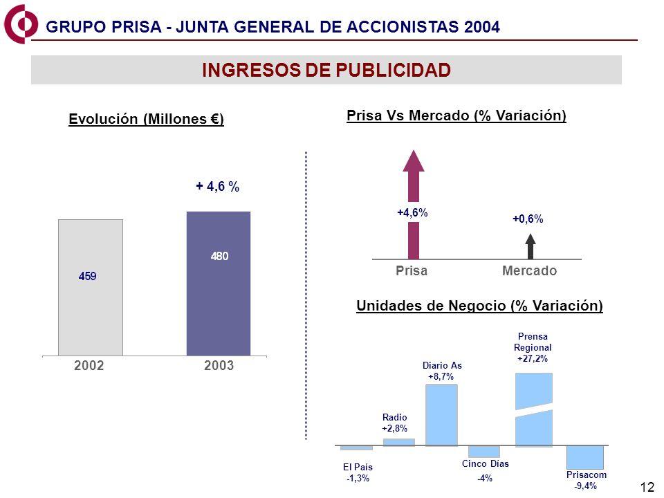 12 El País -1,3% Radio +2,8% Diario As +8,7% Cinco Días -4% Prensa Regional +27,2% Prisacom -9,4% INGRESOS DE PUBLICIDAD Prisa Vs Mercado (% Variación) Unidades de Negocio (% Variación) Evolución (Millones ) 20022003 + 4,6 % PrisaMercado +0,6% +4,6% GRUPO PRISA - JUNTA GENERAL DE ACCIONISTAS 2004