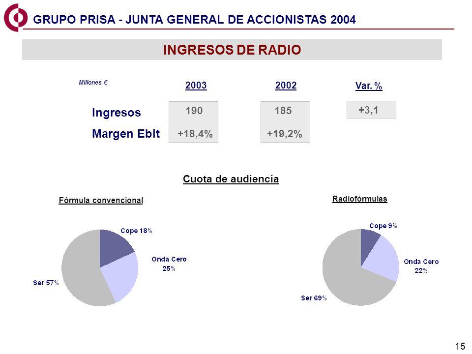 15 INGRESOS DE RADIO Ingresos 2003 190185 Millones 2002 Margen Ebit +18,4%+19,2% +3,1 Var.