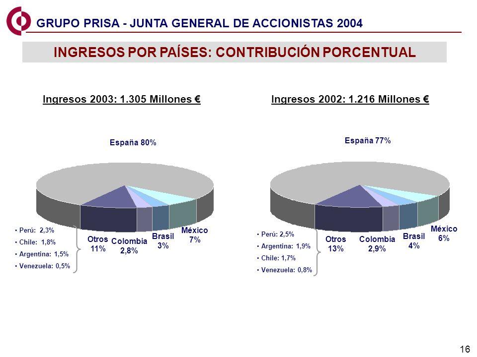 16 Ingresos 2003: 1.305 Millones Perú: 2,3% Chile: 1,8% Argentina: 1,5% Venezuela: 0,5% Perú: 2,5% Argentina: 1,9% Chile: 1,7% Venezuela: 0,8% INGRESOS POR PAÍSES: CONTRIBUCIÓN PORCENTUAL Ingresos 2002: 1.216 Millones México 7% España 80% Colombia 2,8% Brasil 3% México 6% España 77% Colombia 2,9% Brasil 4% Otros 13% Otros 11% GRUPO PRISA - JUNTA GENERAL DE ACCIONISTAS 2004