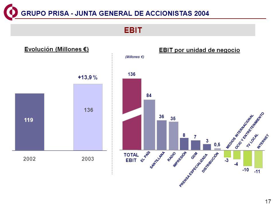 17 EL PAIS GDM PRISA & OTHERS TOTAL EBIT RADIO TV LOCAL 136 SANTILLANA GDM DISTRIBUCIÓN 7 3 -3 OCIO Y ENTRETENIMIENTO INTERNET -4 EL PAÍS IMPRESIÓN 84 36 35 8 119 136 20022003 -10 -11 PRENSA ESPECIALIZADA 0,5 MEDIOS INTERNACIONAL EBIT EBIT por unidad de negocio Evolución (Millones ) (Millones ) +13,9 % GRUPO PRISA - JUNTA GENERAL DE ACCIONISTAS 2004