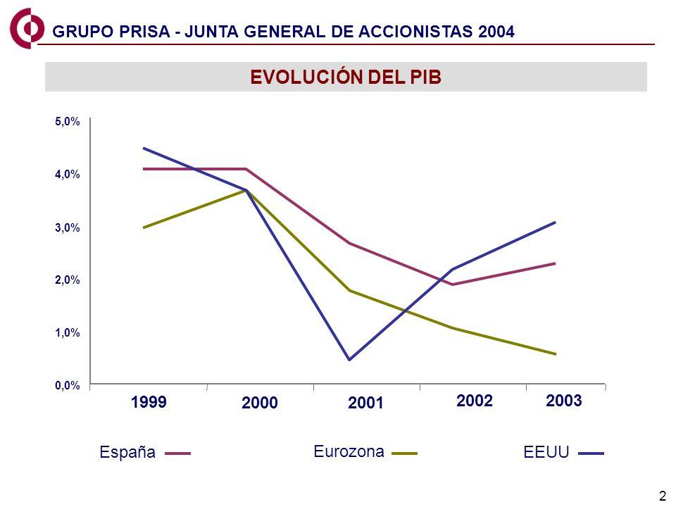 2 0,0% 1,0% 2,0% 3,0% 4,0% 5,0% 19992000200120022003 EEUU España Eurozona EEUU GRUPO PRISA - JUNTA GENERAL DE ACCIONISTAS 2004 EVOLUCIÓN DEL PIB 1999 2000 2001 20022003