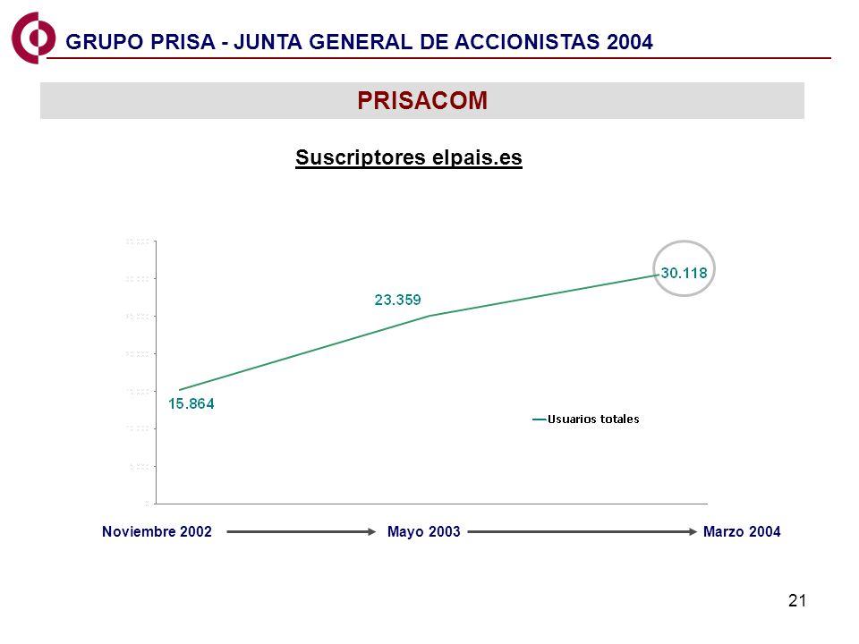 21 PRISACOM Suscriptores elpais.es GRUPO PRISA - JUNTA GENERAL DE ACCIONISTAS 2004 Noviembre 2002 Mayo 2003Marzo 2004