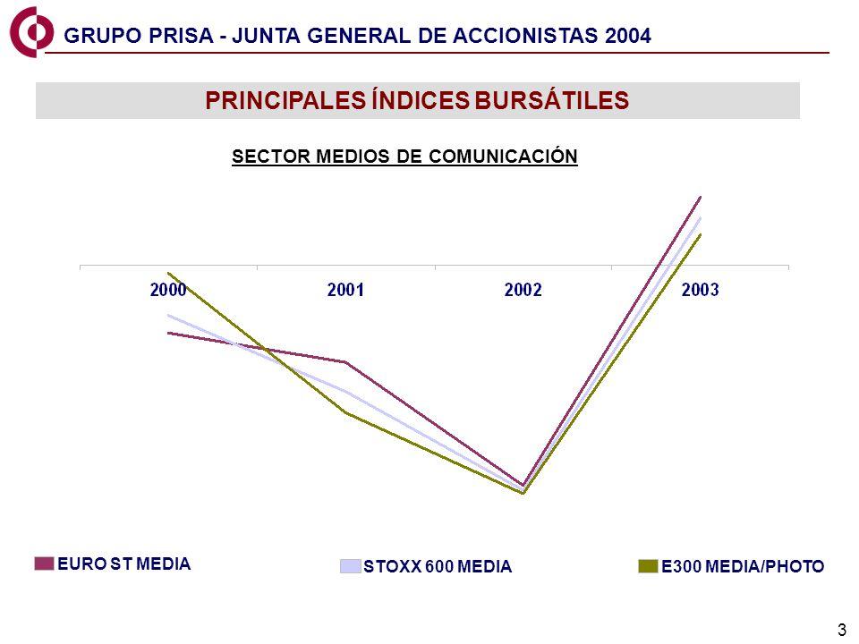 24 Estructura Ratios 2003 TOTAL DEUDA NETA: 516 Millones L/P C/P $ 81% 19% 72% 28% PLAZO MONEDAS Deuda neta/Ebitda: 2,3 veces Coste medio de la deuda: 2,5% Deuda neta */ Ebitda: 1,6 veces Deuda neta/Fondos propios: 78% Deuda neta */ Fondos propios: 54% * Excluyendo Emisión Bonos Canjeables (162 M) DEUDA Y RATIOS GRUPO PRISA - JUNTA GENERAL DE ACCIONISTAS 2004