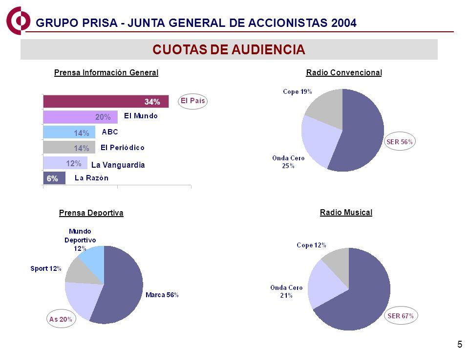 5 CUOTAS DE AUDIENCIA GRUPO PRISA - JUNTA GENERAL DE ACCIONISTAS 2004 Prensa Información General Prensa Deportiva Radio Convencional 34% 20% 14% 12% 36% Radio Musical 14% 6% La Vanguardia