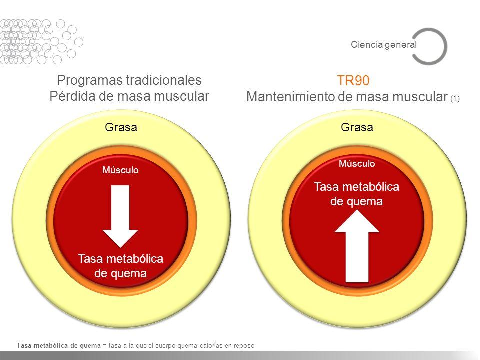 Programas tradicionales Pérdida de masa muscular TR90 Mantenimiento de masa muscular (1) Tasa metabólica de quema = tasa a la que el cuerpo quema calo