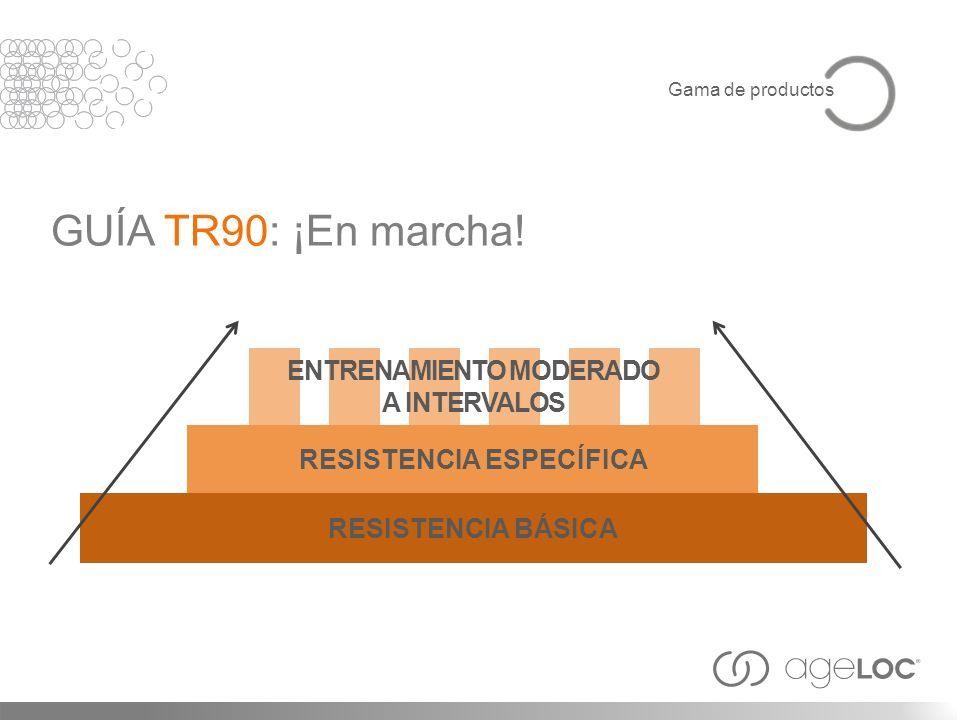 ENTRENAMIENTO MODERADO A INTERVALOS RESISTENCIA ESPECÍFICA RESISTENCIA BÁSICA GUÍA TR90: ¡En marcha!