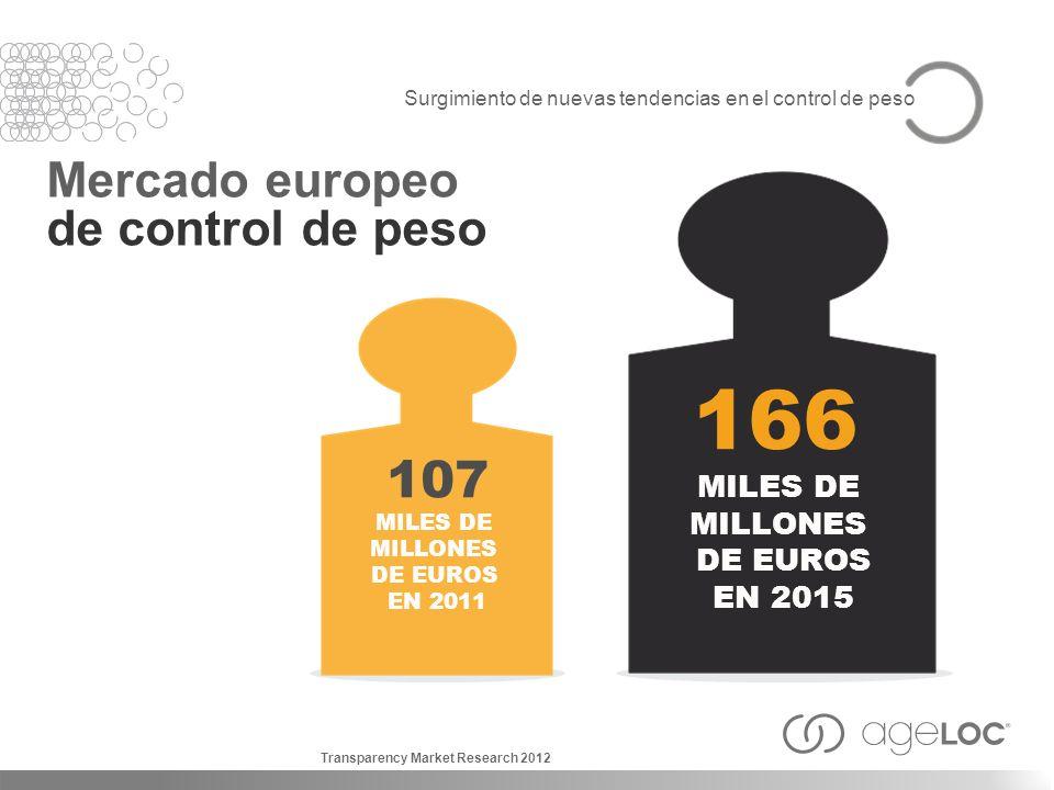 Surgimiento de nuevas tendencias en el control de peso Mercado europeo de control de peso 166 MILES DE MILLONES DE EUROS EN 2015 107 MILES DE MILLONES
