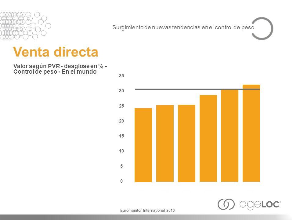 Venta directa Valor según PVR - desglose en % - Control de peso - En el mundo 2007 35 30 25 20 15 10 5 0 2008 2009 2010 20112012 Euromonitor Internati