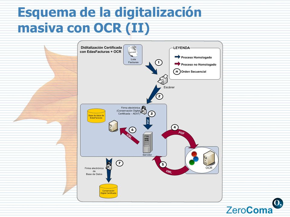 Esquema de la digitalización masiva con OCR (II)