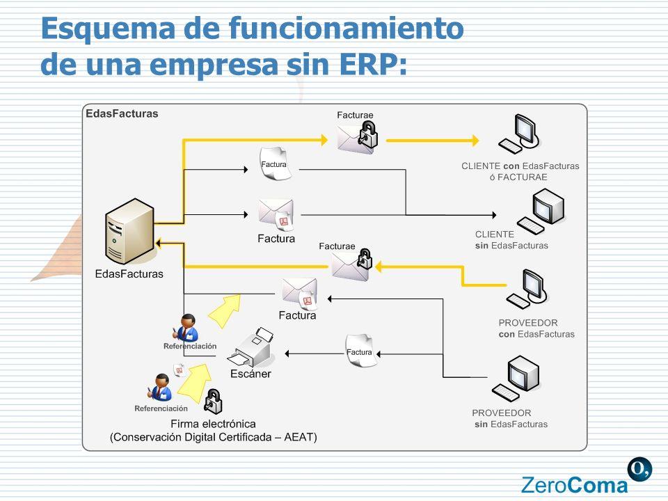 Esquema de funcionamiento de una empresa sin ERP: