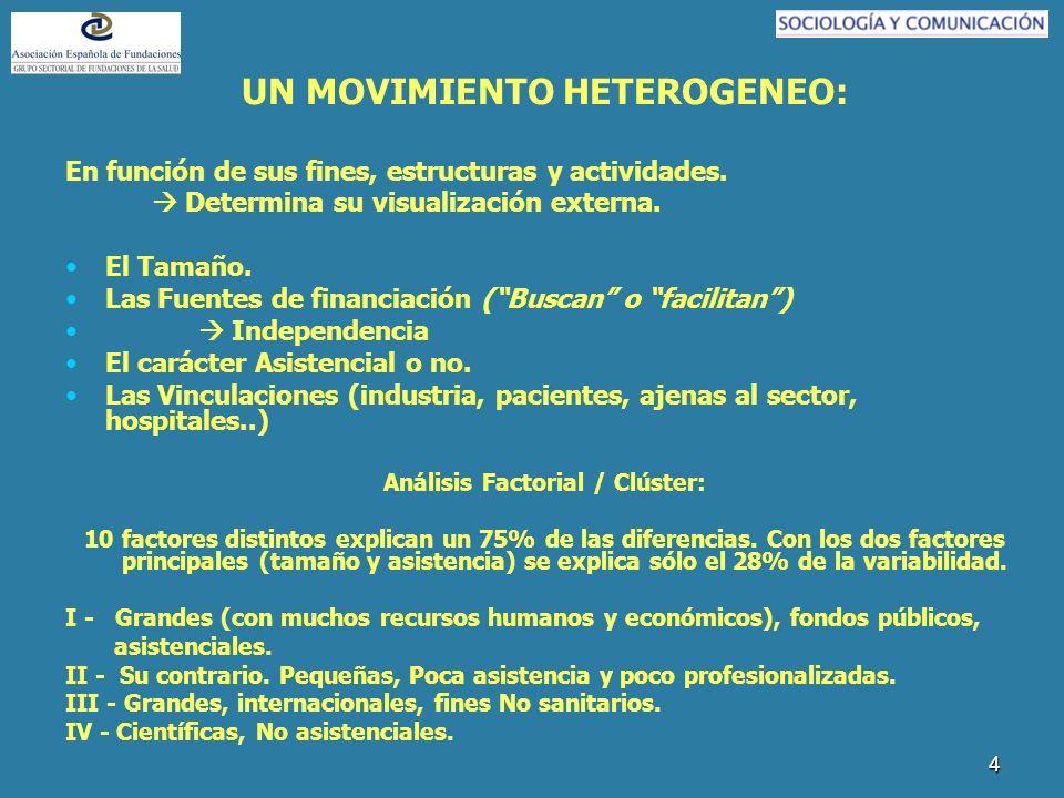 4 UN MOVIMIENTO HETEROGENEO: En función de sus fines, estructuras y actividades. Determina su visualización externa. El Tamaño. Las Fuentes de financi
