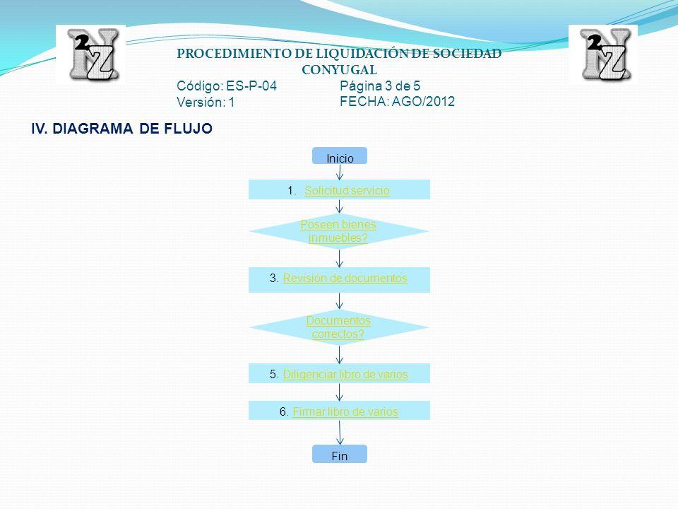PROCEDIMIENTO DE LIQUIDACIÓN DE SOCIEDAD CONYUGAL Código: ES-P-04 Página 4 de 5 Versión: 1 FECHA: AGO/2012 ACTIVIDADDESCRIPCIÓNFRECUENCIAREGISTRORESPONSABLE Solicitud del Servicio Se presenta en la notaria solicitando la iniciación del tramite de liquidación de sociedad conyugal, presentando los documentos de identidad y el registro civil de matrimonio.