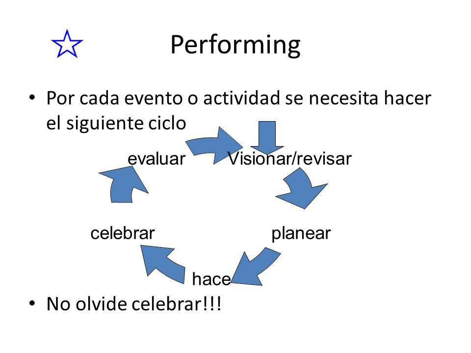 Por cada evento o actividad se necesita hacer el siguiente ciclo No olvide celebrar!!! Performing Visionar/revisar planear hace celebrar evaluar