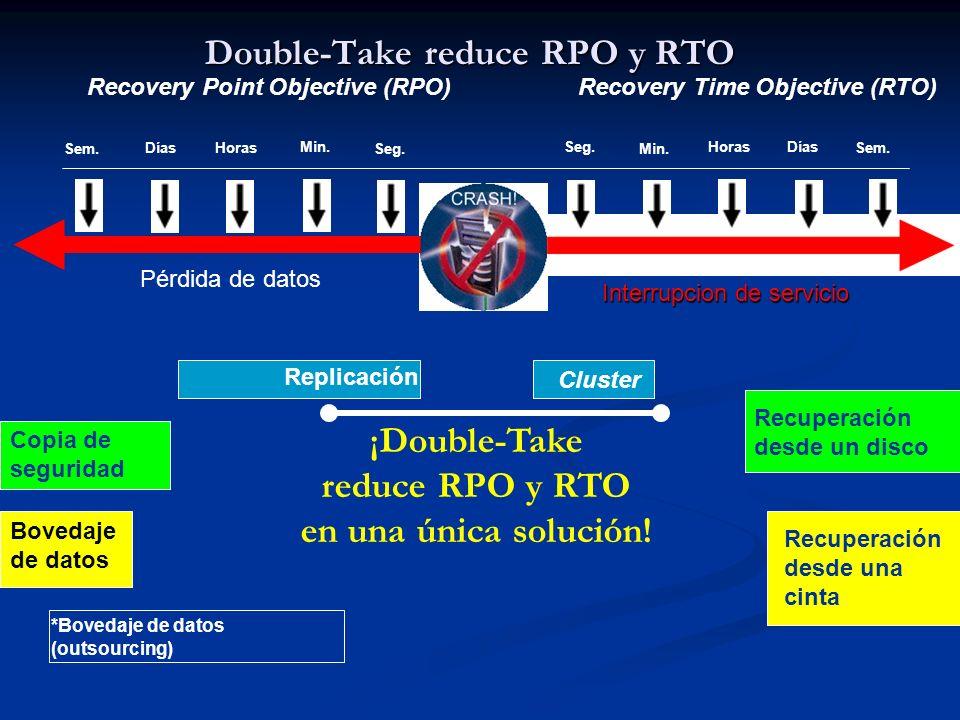 Double-Take reduce RPO y RTO Replicación Cluster Pérdida de datos Interrupcion de servicio Sem. Días Horas Min.Seg. Min. Copia de seguridad Recuperaci