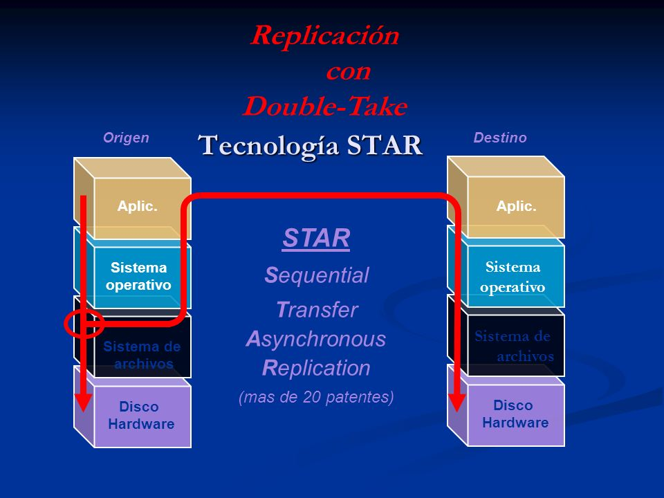 Tecnología STAR Aplic. Sistema operativo Sistema de archivos Disco Hardware Aplic. Sistema operativo Sistema de archivos Disco Hardware STAR Sequentia