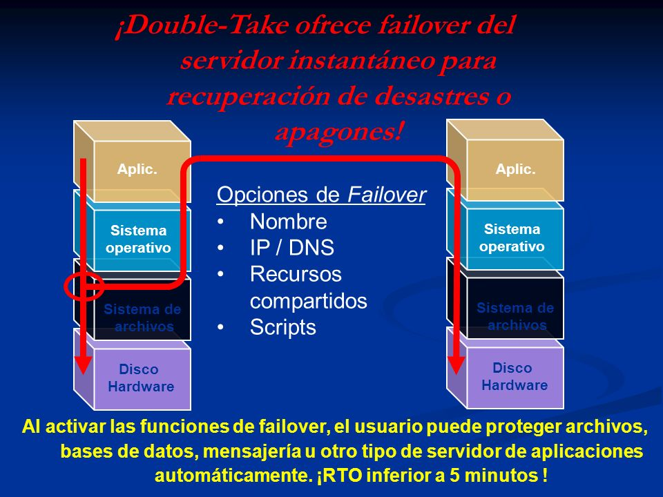 Aplic. Sistema operativo Sistema de archivos Disco Hardware Aplic. Sistema operativo Sistema de archivos Disco Hardware Opciones de Failover Nombre IP