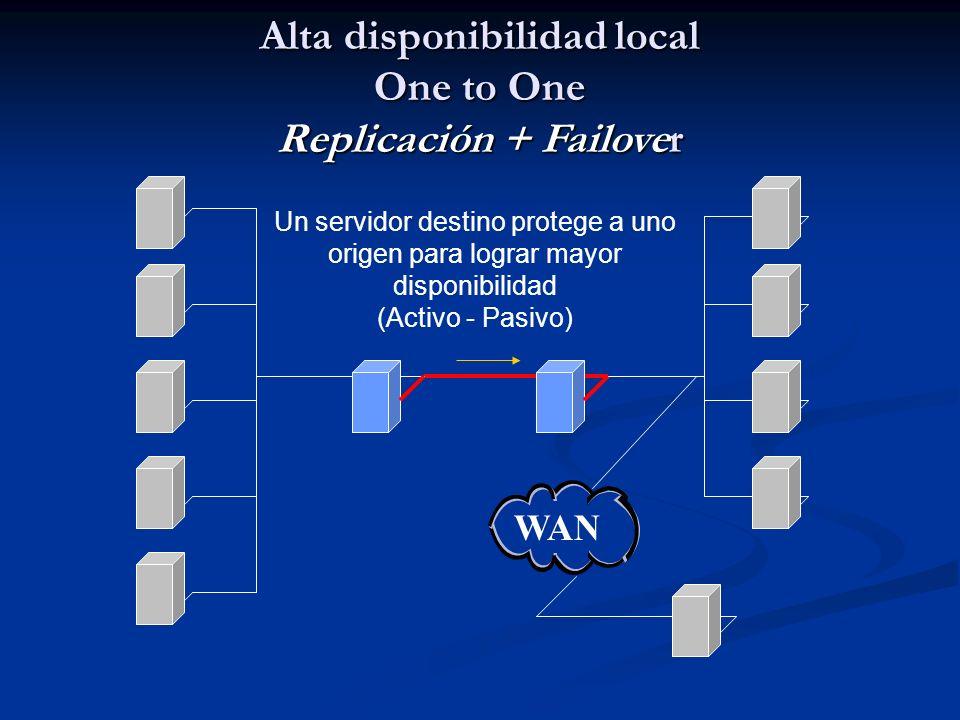 Alta disponibilidad local One to One Replicación + Failover Un servidor destino protege a uno origen para lograr mayor disponibilidad (Activo - Pasivo