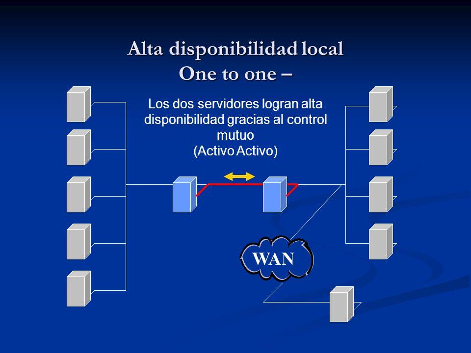 Alta disponibilidad local One to one – WAN Los dos servidores logran alta disponibilidad gracias al control mutuo (Activo Activo)