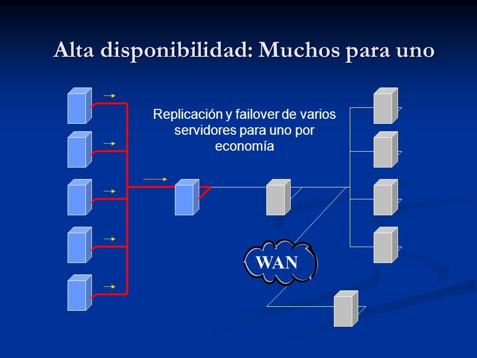 Alta disponibilidad: Muchos para uno Replicación y failover de varios servidores para uno por economía WAN