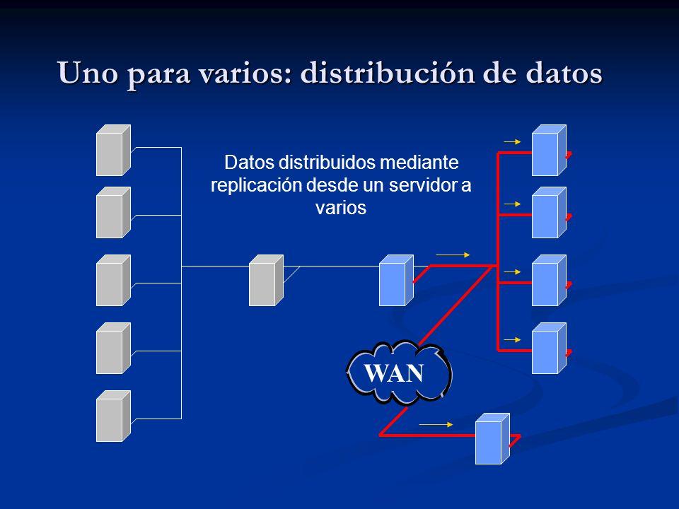 Uno para varios: distribución de datos Datos distribuidos mediante replicación desde un servidor a varios WAN