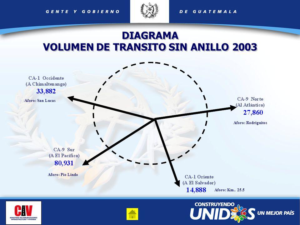 76,959 116,842 60,118 76,519 CA-1 Occidente (A Chimaltenango) CA-9 Norte (Al Atlántico) CA-9 Sur (A El Pacífico) CA-1 Oriente (A El Salvador) DIAGRAMA VOLUMEN DE TRANSITO SIN ANILLO 2025 DIAGRAMA VOLUMEN DE TRANSITO CON ANILLO 2025