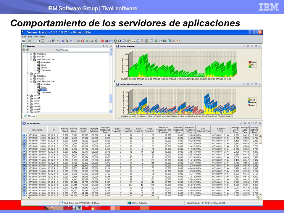 IBM Software Group | Tivoli software Comportamiento de los servidores de aplicaciones