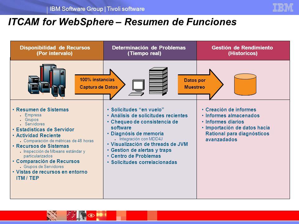 IBM Software Group | Tivoli software ¿Qué clase de problemas ayuda a resolver ITCAM for WebSphere.