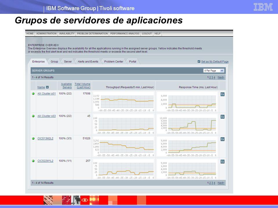 IBM Software Group | Tivoli software Comportamiento de los servidores de aplicaciones