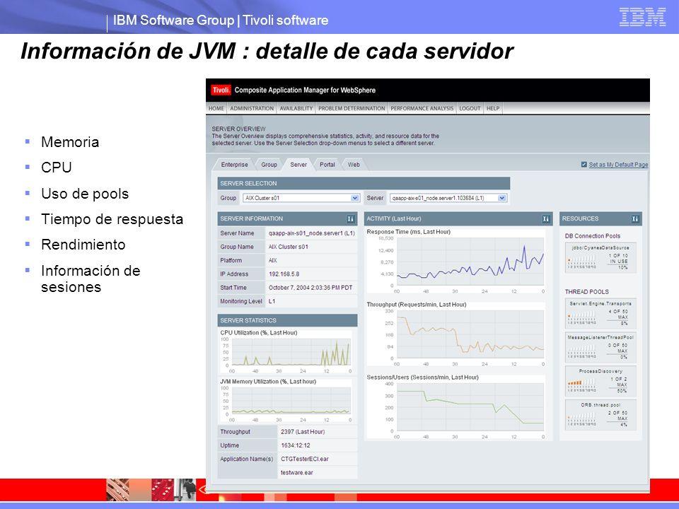 IBM Software Group | Tivoli software Información de JVM : detalle de cada servidor Memoria CPU Uso de pools Tiempo de respuesta Rendimiento Información de sesiones
