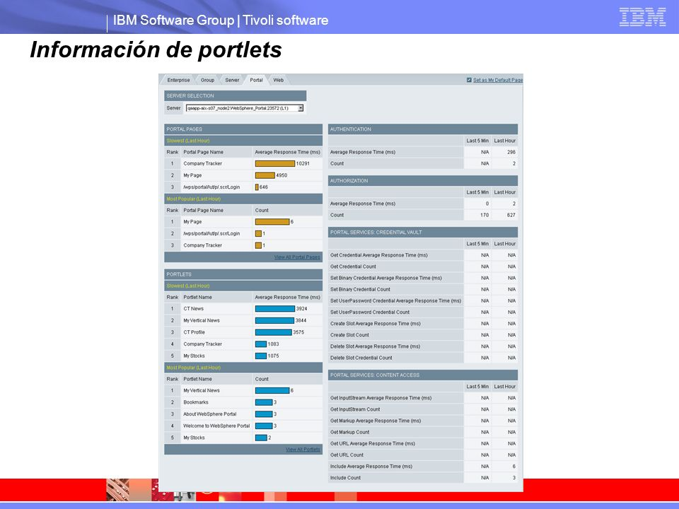 IBM Software Group | Tivoli software Información de portlets