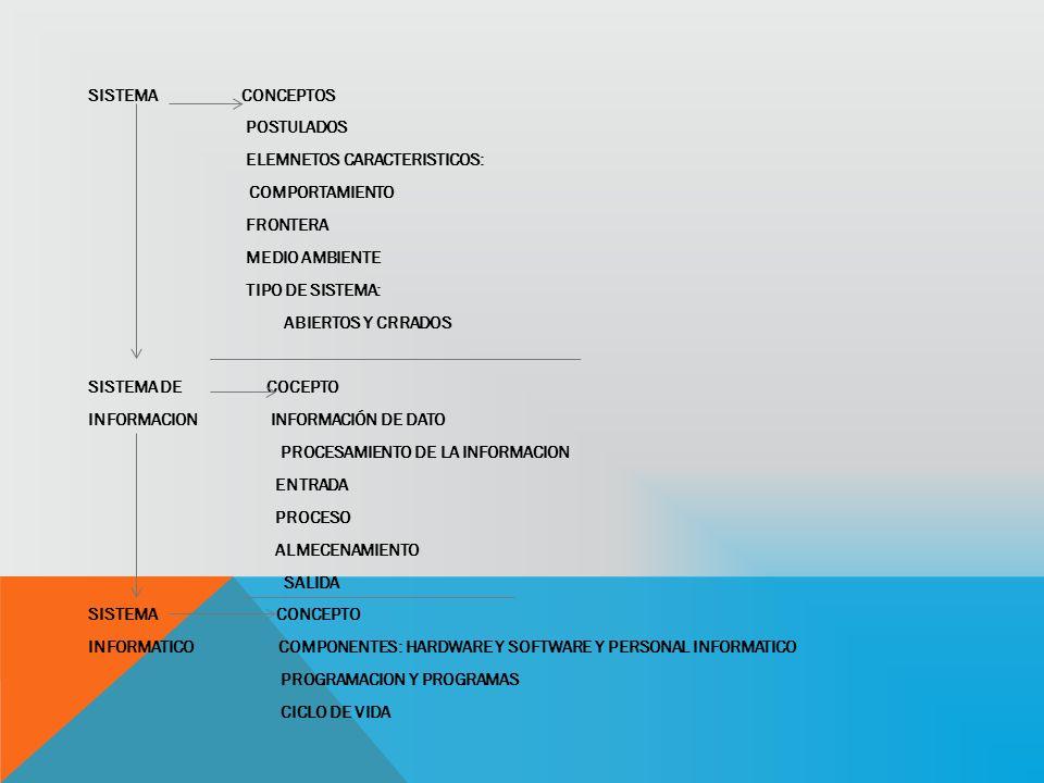 SISTEMA CONCEPTOS POSTULADOS ELEMNETOS CARACTERISTICOS: COMPORTAMIENTO FRONTERA MEDIO AMBIENTE TIPO DE SISTEMA: ABIERTOS Y CRRADOS SISTEMA DE COCEPTO