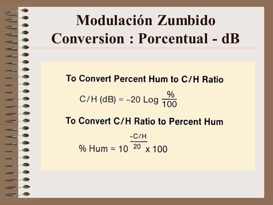 Modulación Zumbido Conversion : Porcentual - dB