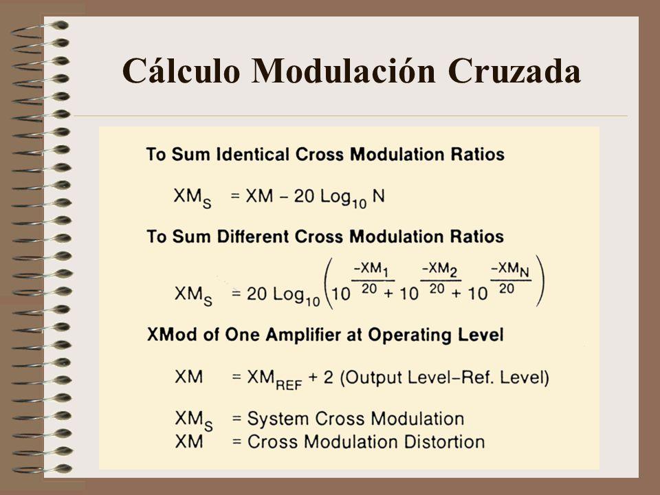 Cálculo Modulación Cruzada