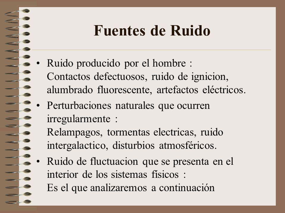 Ruido de Fluctuación Se produce debido a fluctuaciones espontaneas como el movimiento termico de los electrones libres dentro de un resistor y la generación/recombinación de huecos y electrones en un semiconductor.