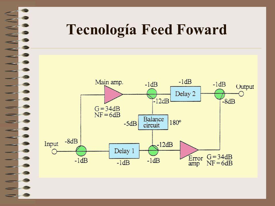 Tecnología Feed Foward